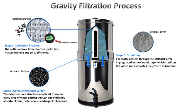 gravaty based water filter candle